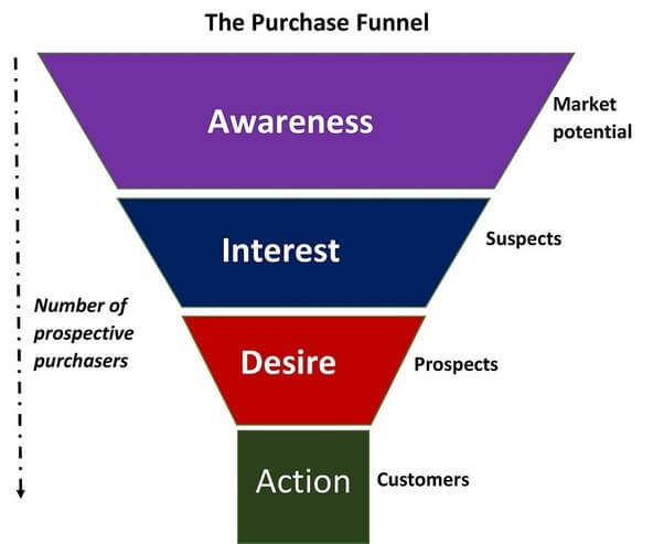 purchase funnel ecommerce